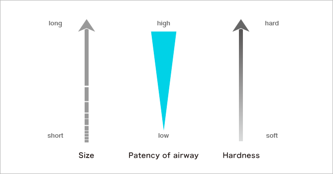Relationship with size and hardness of Nastent with patency of airway