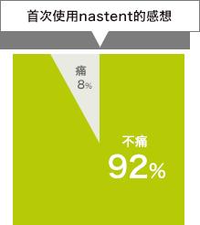 首次使用nastent的感想:痛8%,不痛92%